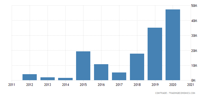 uruguay imports algeria