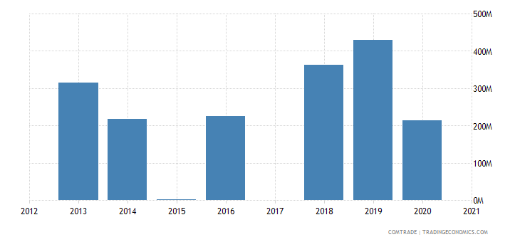 uruguay imports angola