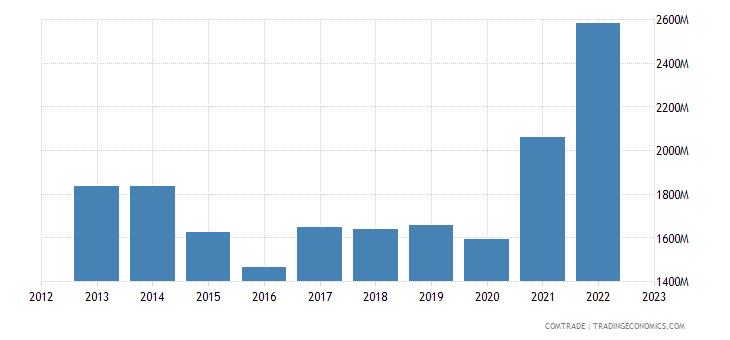 uruguay imports brazil