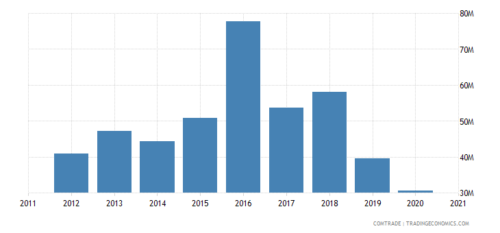 uruguay imports canada