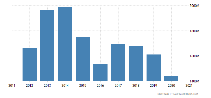 uruguay imports china