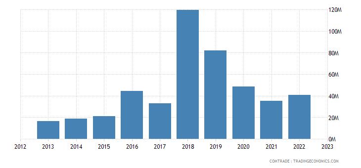 uruguay imports colombia