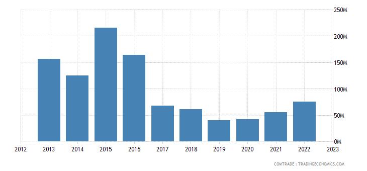 uruguay imports denmark