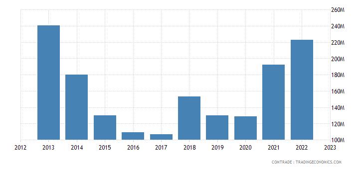 uruguay imports france