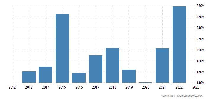 uruguay imports india