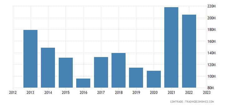 uruguay imports iron steel