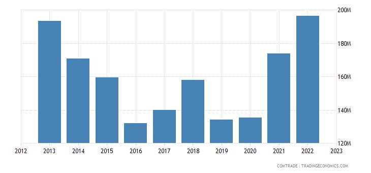 uruguay imports italy