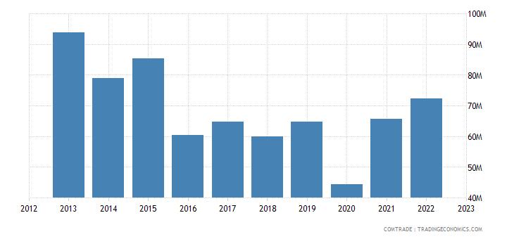 uruguay imports japan