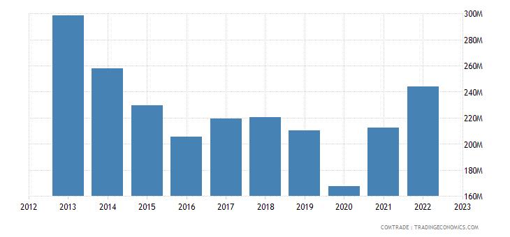 uruguay imports mexico