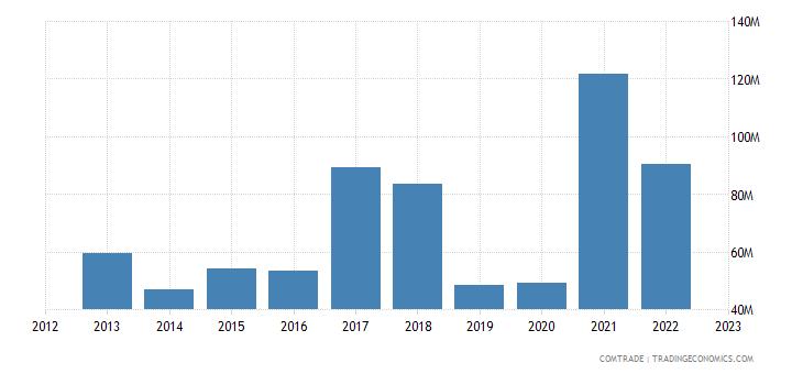 uruguay imports netherlands