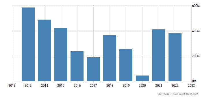 uruguay imports nigeria