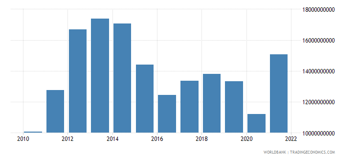 uruguay imports of goods and services bop us dollar wb data