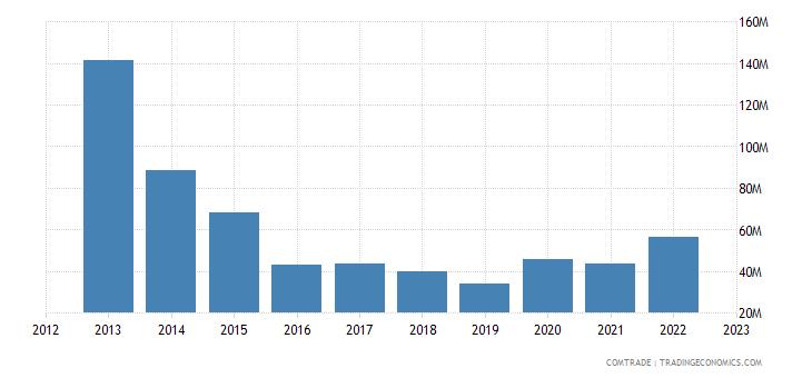 uruguay imports other asia
