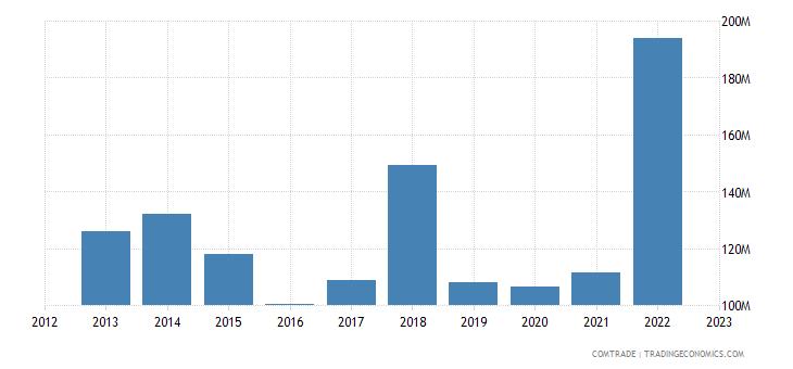 uruguay imports paraguay