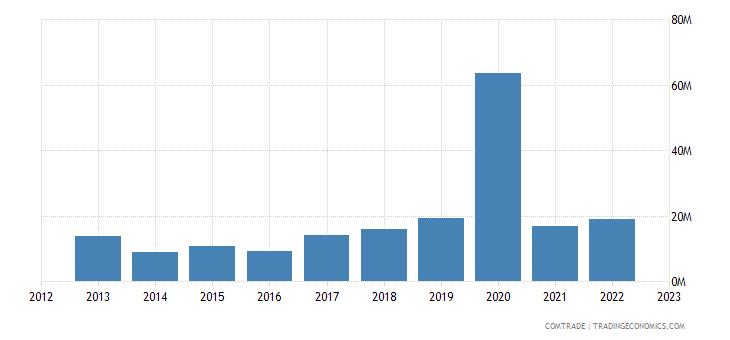 uruguay imports poland