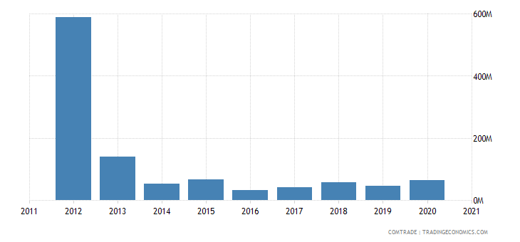 uruguay imports russia
