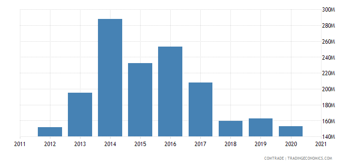 uruguay imports spain