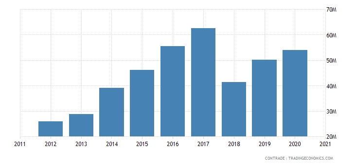 uruguay imports vietnam