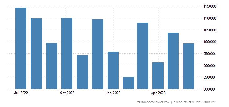 Uruguay Imports