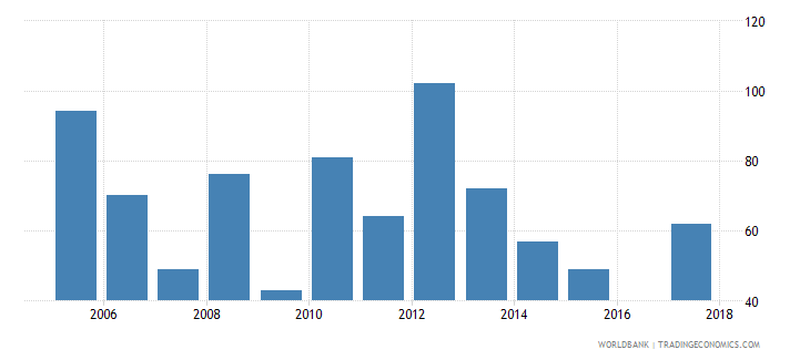 uruguay industrial design applications nonresident by count wb data