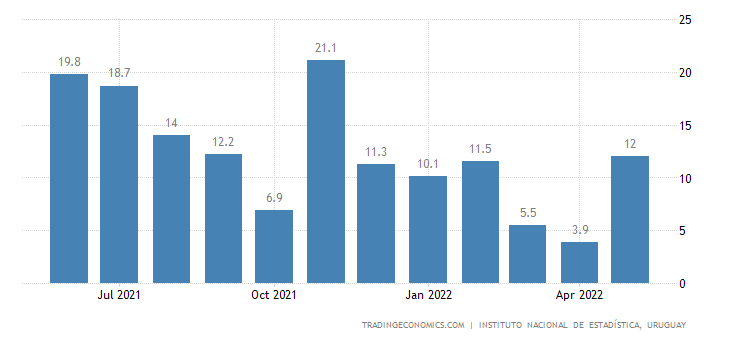Uruguay Manufacturing Production