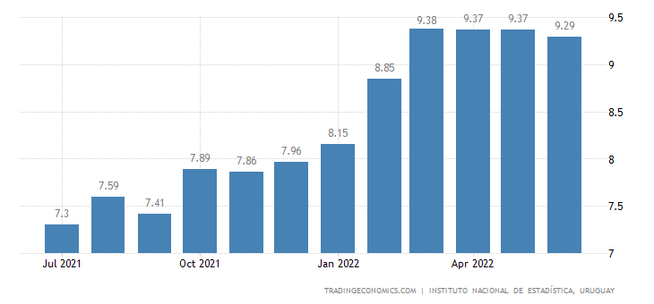 Uruguay Inflation Rate
