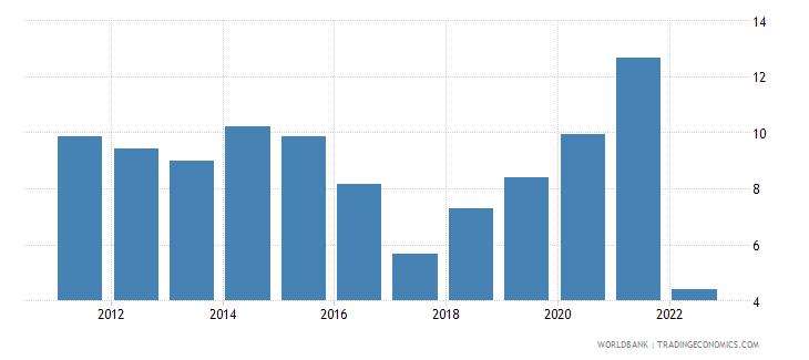 uruguay inflation gdp deflator linked series annual percent wb data