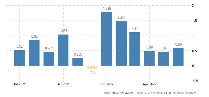Uruguay Inflation Rate MoM