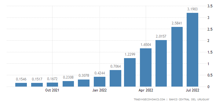 Uruguay Six Month Interbank Rate