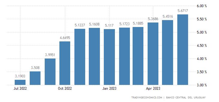 Uruguay Six Month Interbank Rate