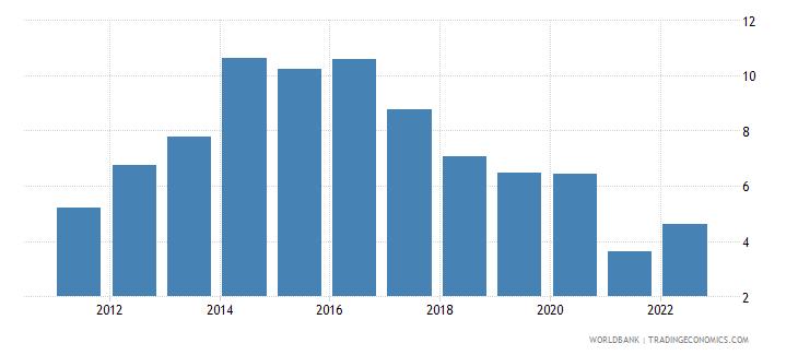 uruguay interest rate spread lending rate minus deposit rate percent wb data