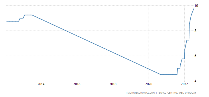 Uruguay Monetary Policy Rate