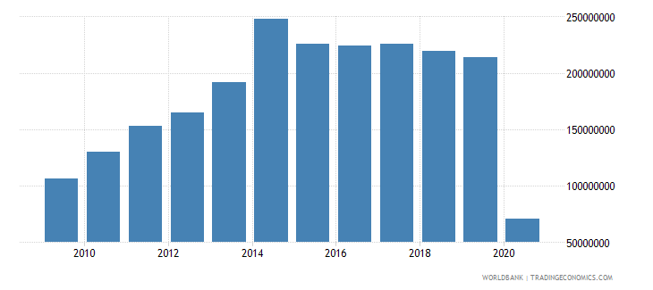 uruguay international tourism expenditures for passenger transport items us dollar wb data