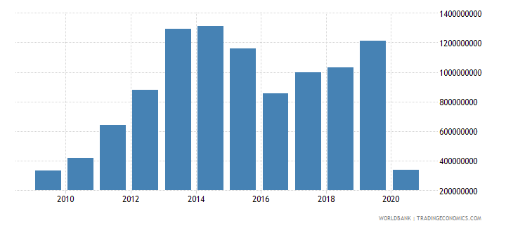uruguay international tourism expenditures for travel items us dollar wb data