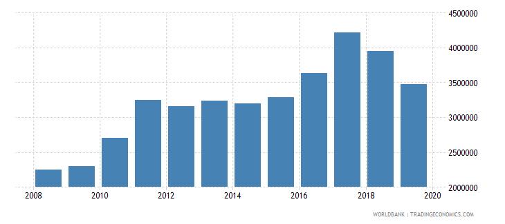 uruguay international tourism number of arrivals wb data
