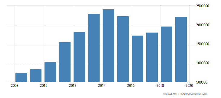 uruguay international tourism number of departures wb data