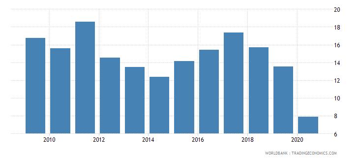 uruguay international tourism receipts percent of total exports wb data
