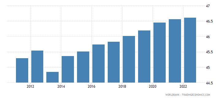 uruguay labor force female percent of total labor force wb data