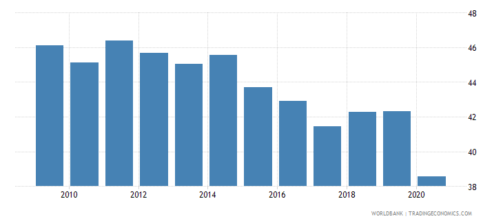 uruguay labor force participation rate for ages 15 24 female percent national estimate wb data