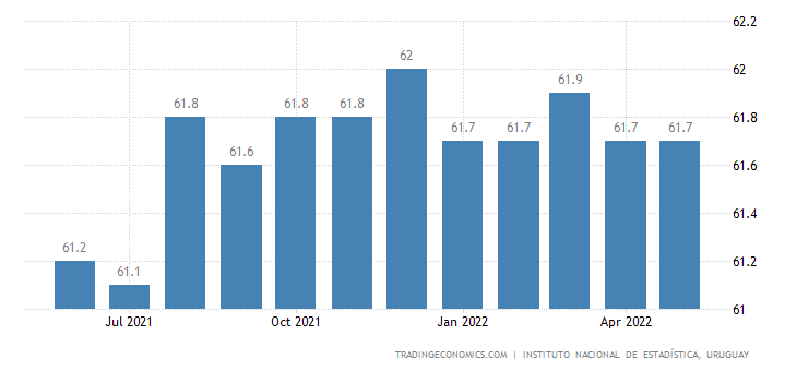 Uruguay Labor Force Participation Rate