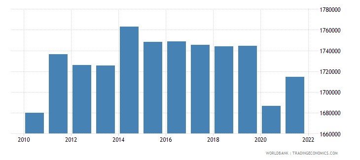 uruguay labor force total wb data