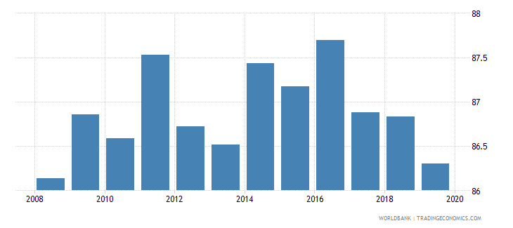 uruguay labor force with advanced education male percent of male labor force wb data