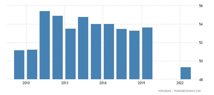 uruguay labor force with basic education female percent of female labor force wb data