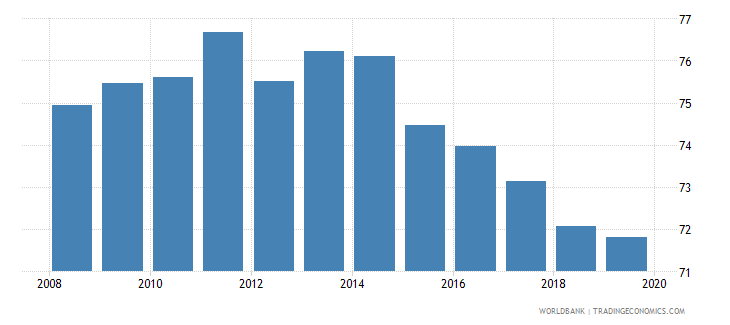 uruguay labor force with basic education male percent of male labor force wb data