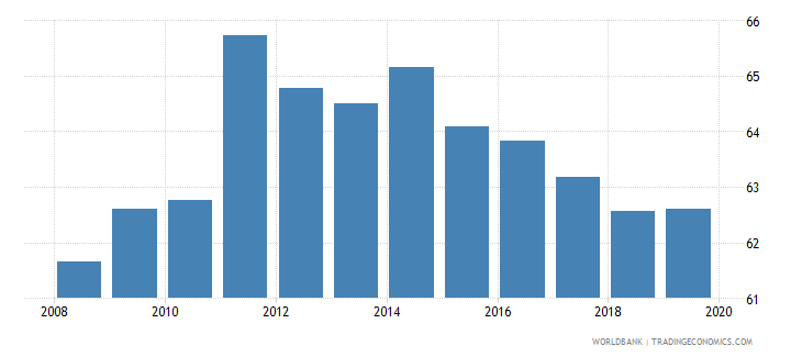 uruguay labor force with basic education percent of total wb data