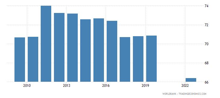 uruguay labor force with intermediate education female percent of female labor force wb data