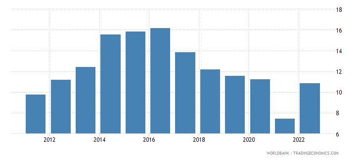 uruguay lending interest rate percent wb data