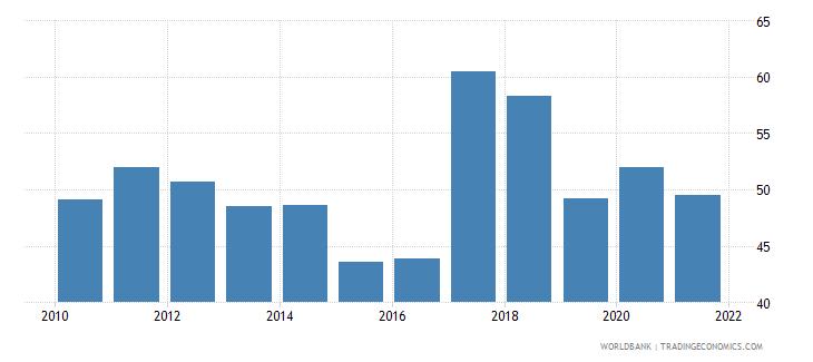 uruguay liquid assets to deposits and short term funding percent wb data