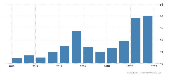 uruguay liquid liabilities to gdp percent wb data