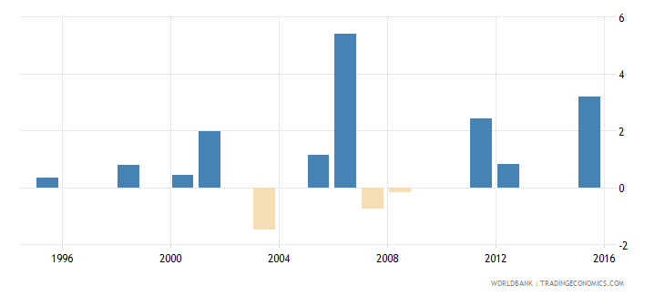 uruguay loans from nonresident banks net to gdp percent wb data